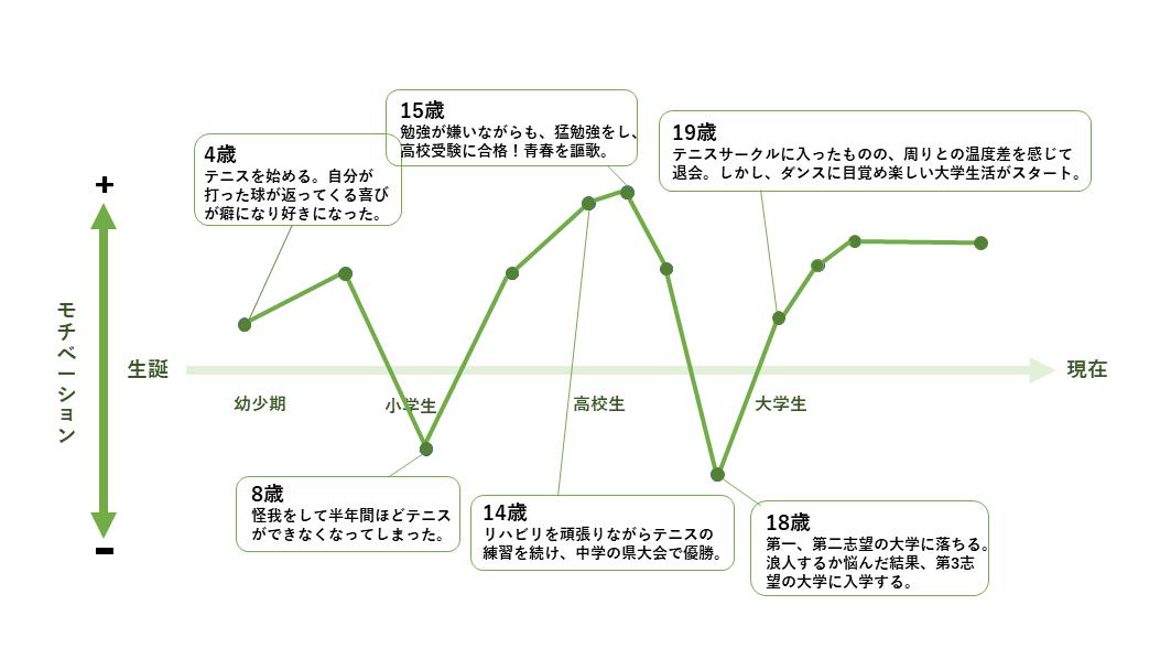 モチベーション グラフ