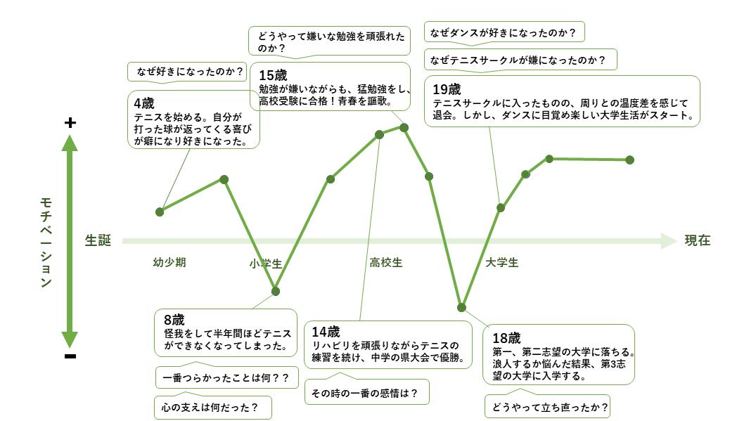 モチベーショングラフ記入例